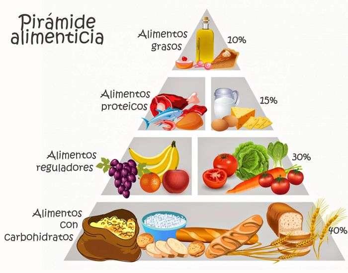 Resultado de imagen para piramide alimenticia