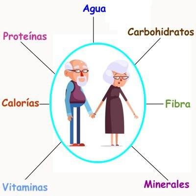 Nutrición para ancianos