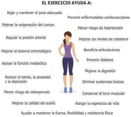 ¿Cómo influye el ejercicio físico en el ser humano?