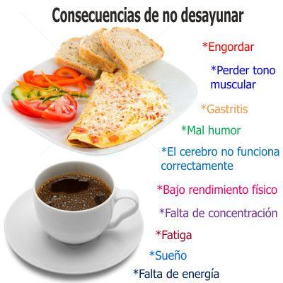 ¿Qué pasa si no tomo desayuno ni almuerzo?