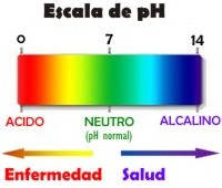 Beneficios del pH en el cuerpo humano