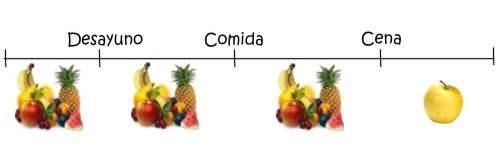 ¿A qué hora se debe comer la fruta para no engordar?
