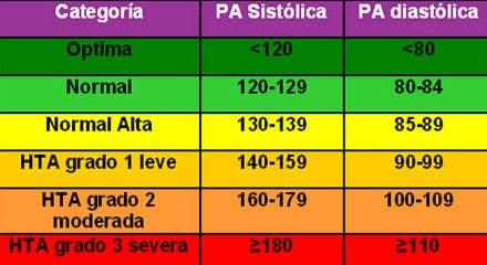 ¿Cómo detectar la presión arterial alta?