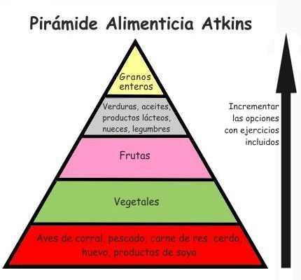 Objetivo de la dieta Atkins ¿En qué se basa la dieta Atkins?