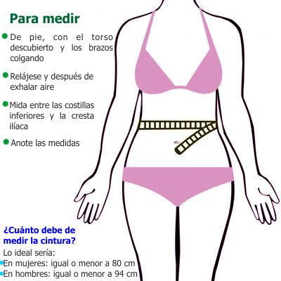 ¿Para qué nos sirve medición de la circunferencia de la cintura?
